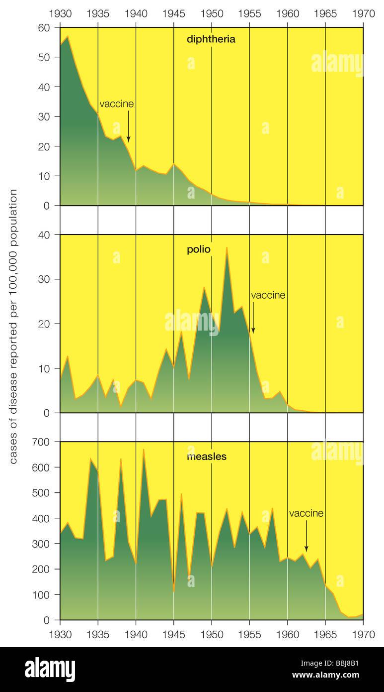 Negli USA i programmi di vaccinazione hanno quasi debellata la difterite, polio e morbillo. Fonte dei dati: U.S. Immagini Stock