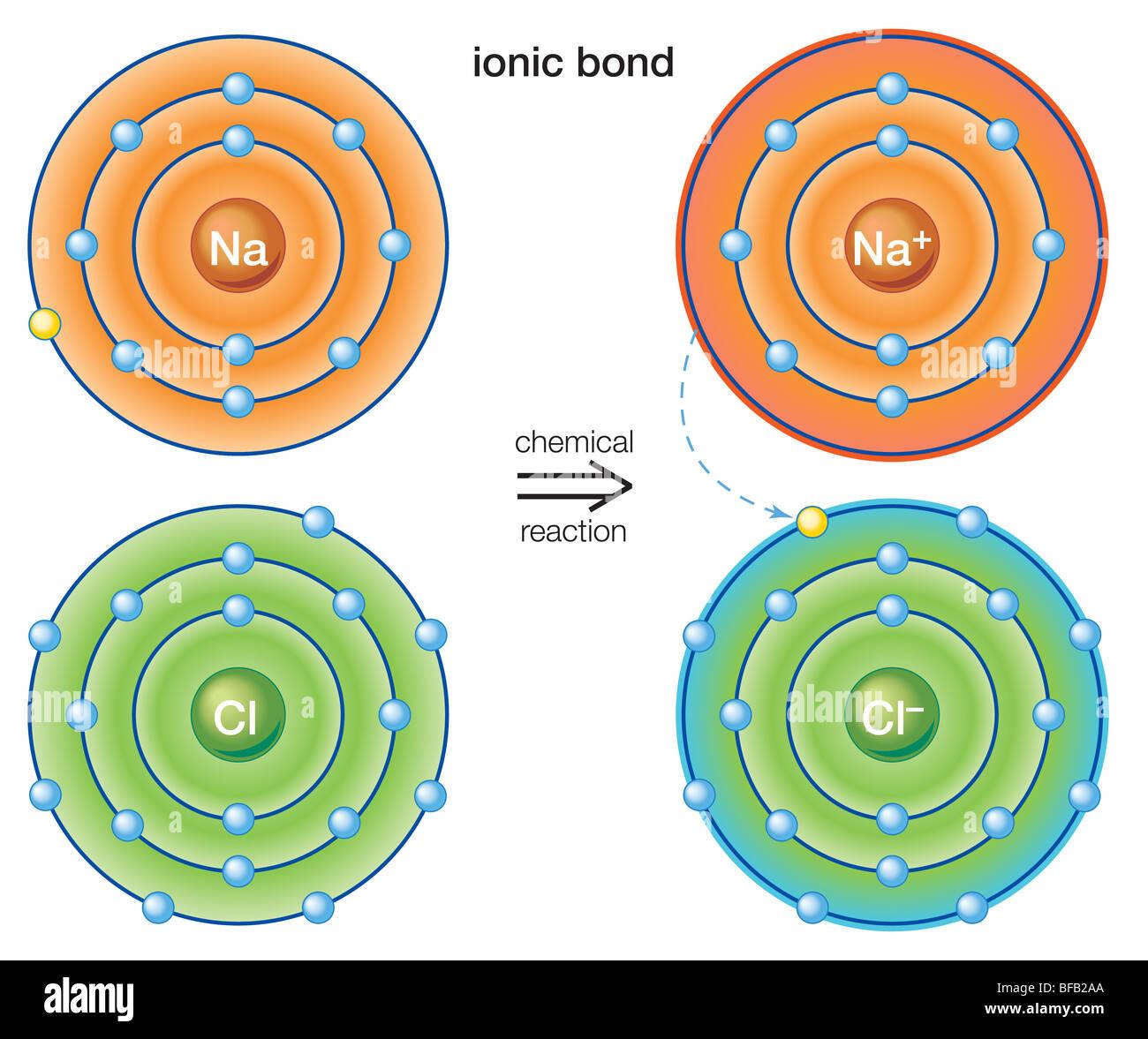 Legame ionico Immagini Stock