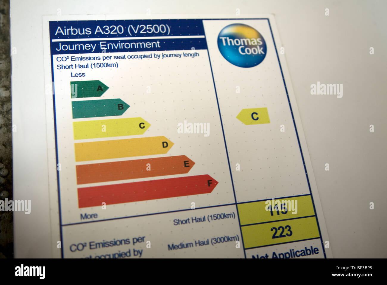 Il piano delle emissioni di biossido di carbonio diagramma Airbus A320 Immagini Stock