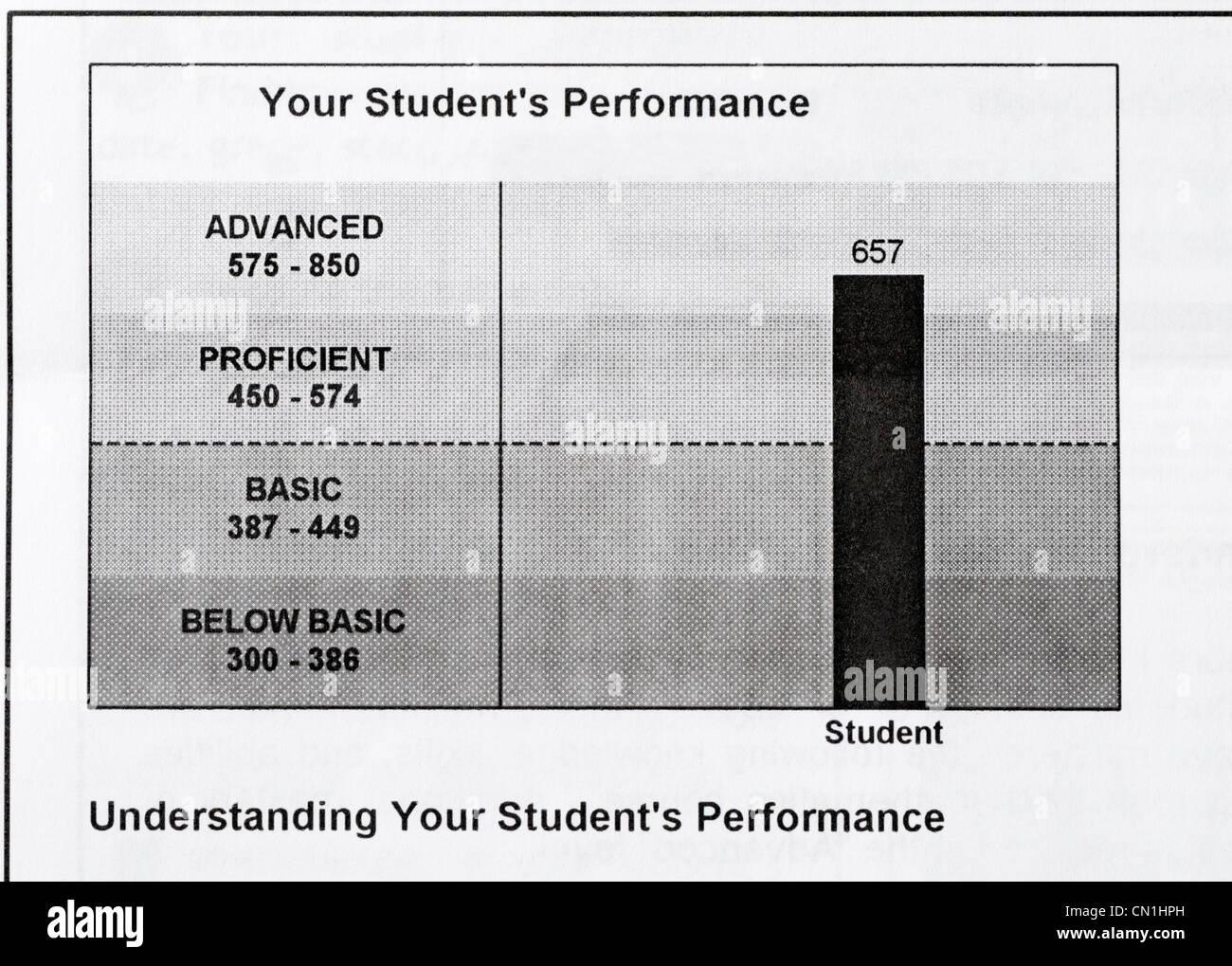 Studente Cliente report per un fine naturalmente stato standard test. Lo studente ha notato nella gamma avanzata. Immagini Stock