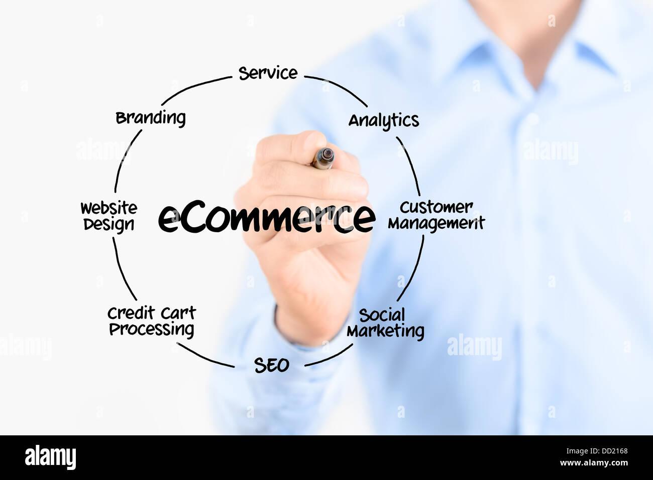 Giovane imprenditore tenendo un marcatore e disegno diagramma circolare di struttura dell'e-commerce organizzazione Immagini Stock