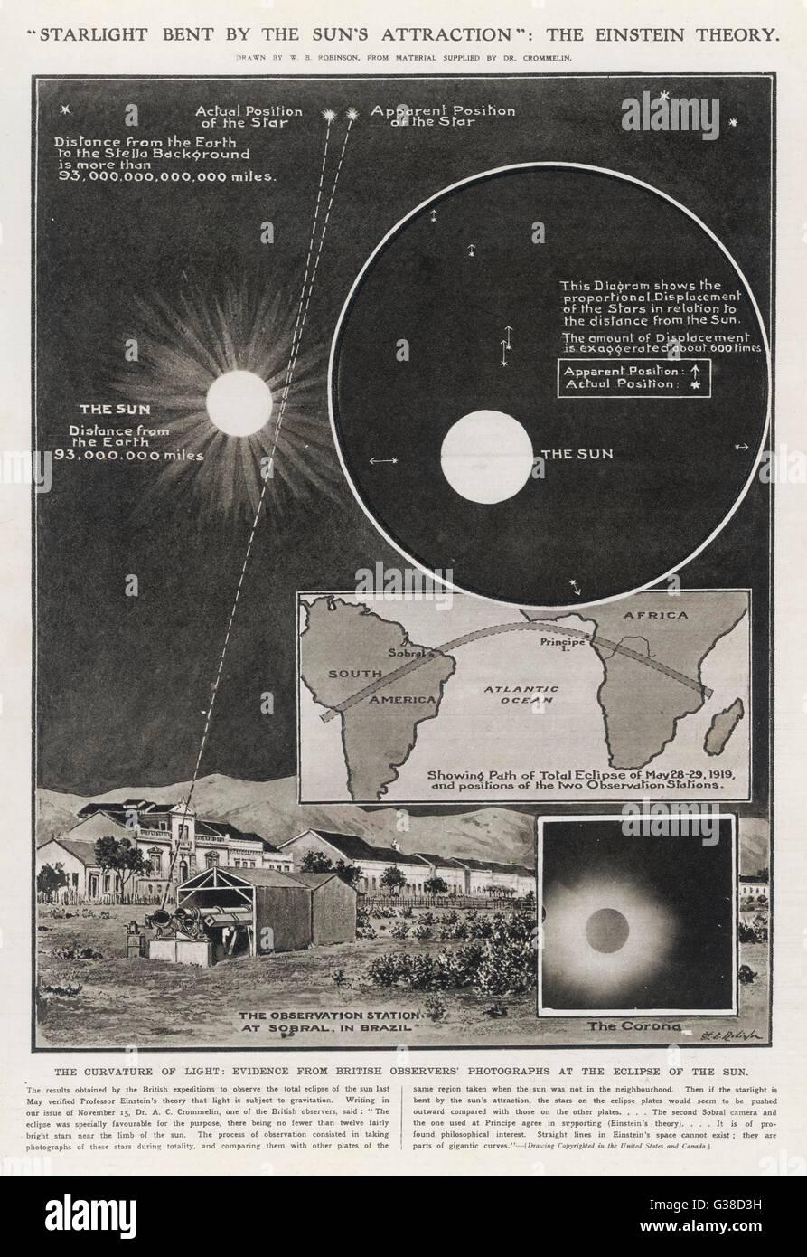 La curvatura della luce : prove da osservatori britannico 'fotografie presso l'eclisse totale di sole. Data: Immagini Stock
