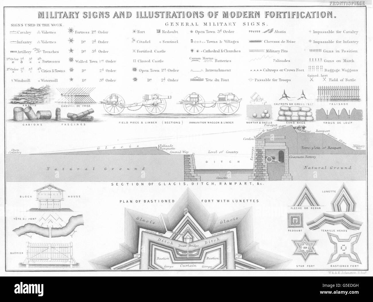 MILITARIA: militare i segni e le illustrazioni della fortificazione moderna, 1848 Immagini Stock