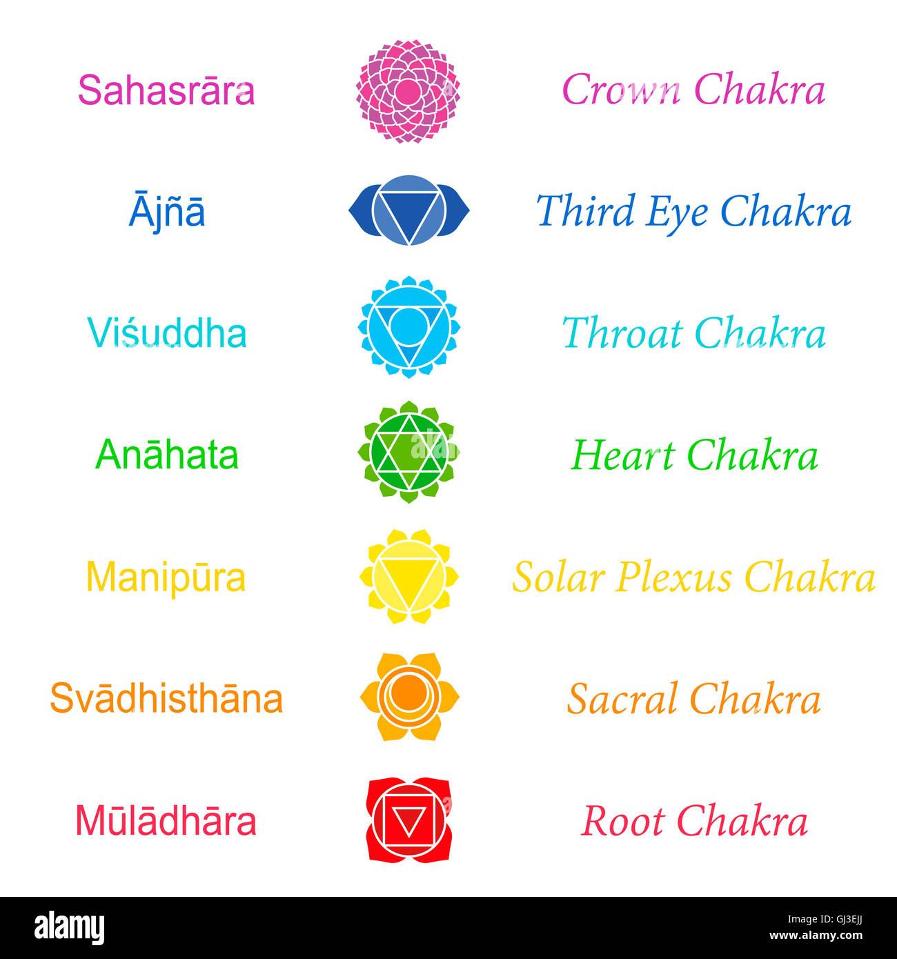 Il sanscrito i nomi dei sette chakra principali. Immagini Stock