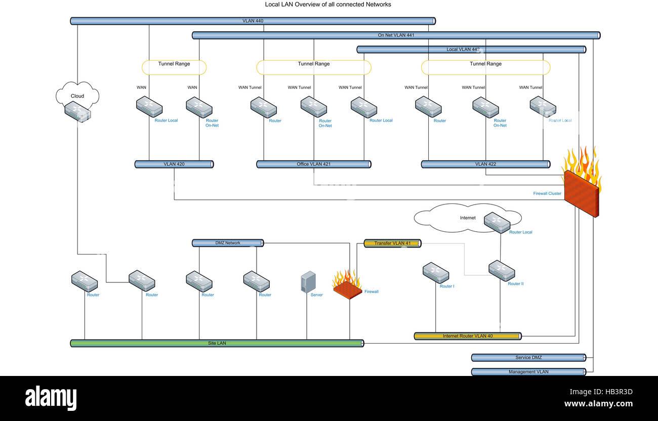 Schema Cablaggio Rete Lan : Netzwerkverbindung immagini & netzwerkverbindung fotos stock alamy