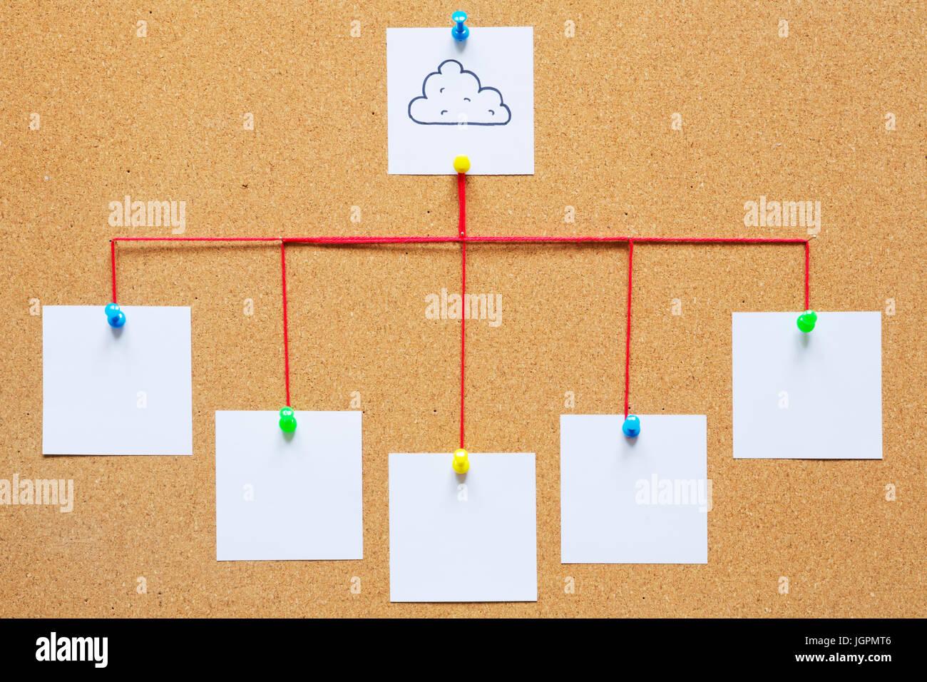 Visualizzazione del cloud computing su un tappo di sughero bulletin board. Immagini Stock