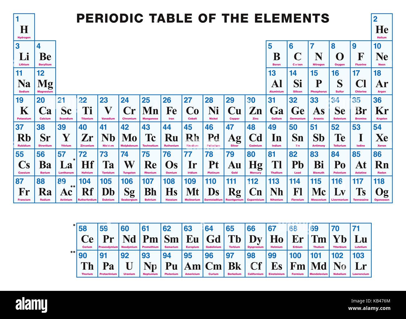 Tavola Periodica Degli Elementi Inglese Disposizione Tabellare Di Elementi Chimici Con I Loro Numeri Atomici I Simboli E I Nomi 118 Elementi Confermati Foto Stock Alamy