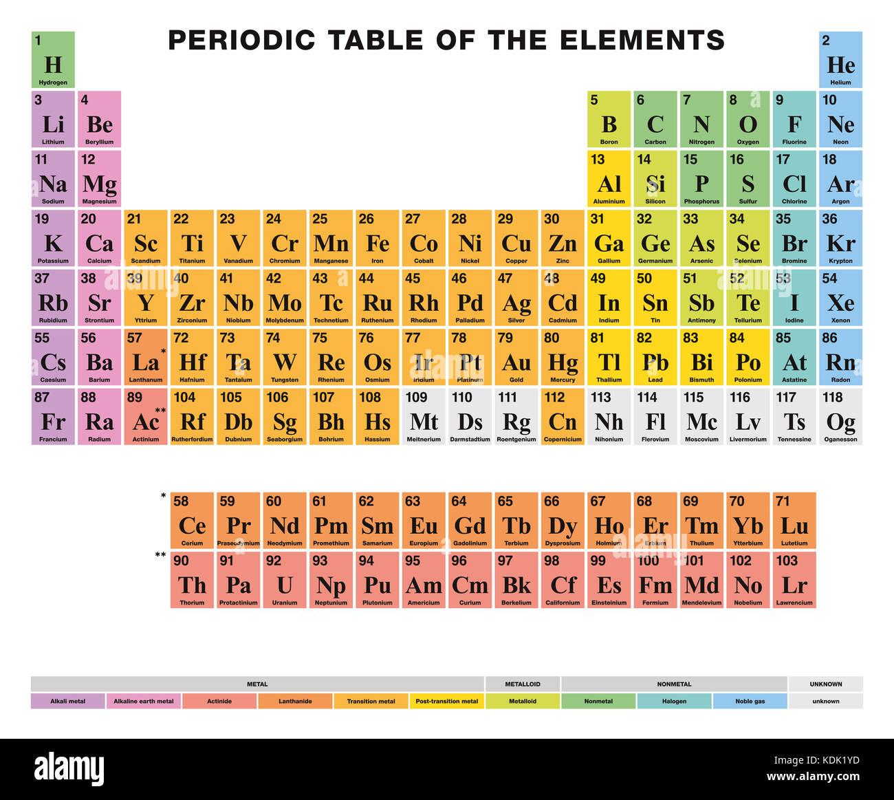 Tavola Periodica Degli Elementi Etichetta Inglese Disposizione Tabellare Di 118 Elementi Chimici Numero Atomico I Simboli E I Nomi E Le Celle Di Colore Foto Stock Alamy
