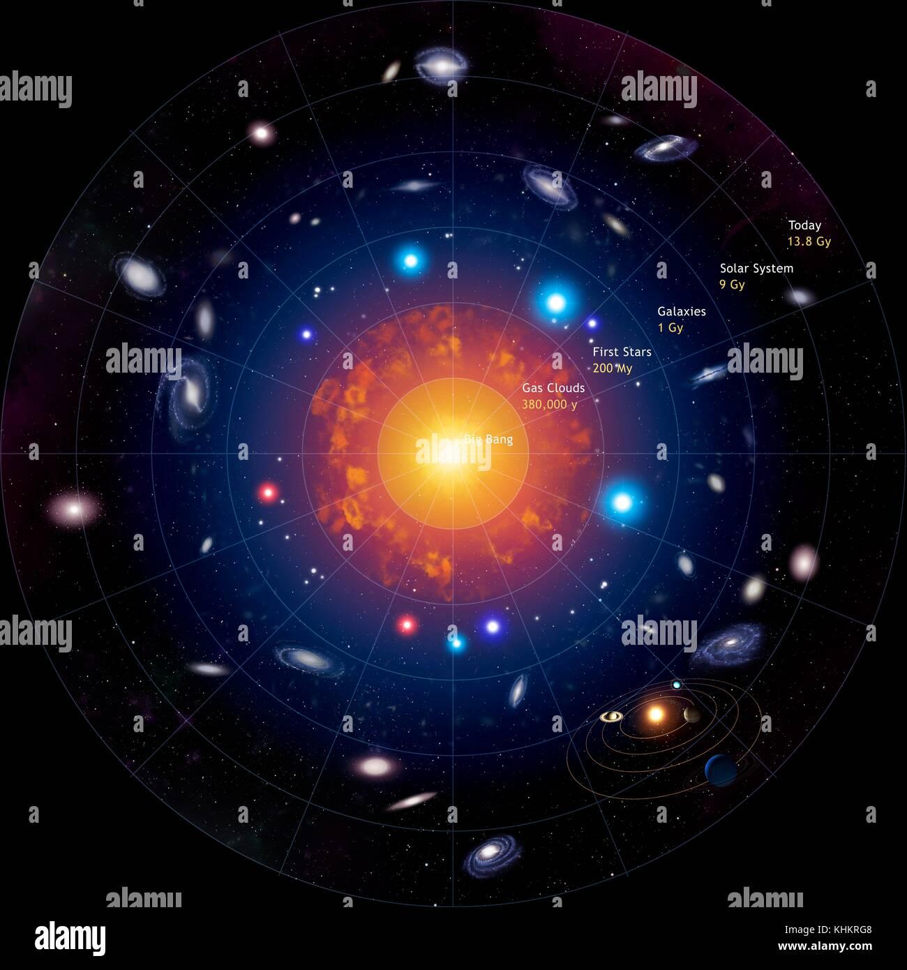 Illustrazione schematica che mostra lo sviluppo dell'universo dal big bang al presente giorno.al centro è Immagini Stock