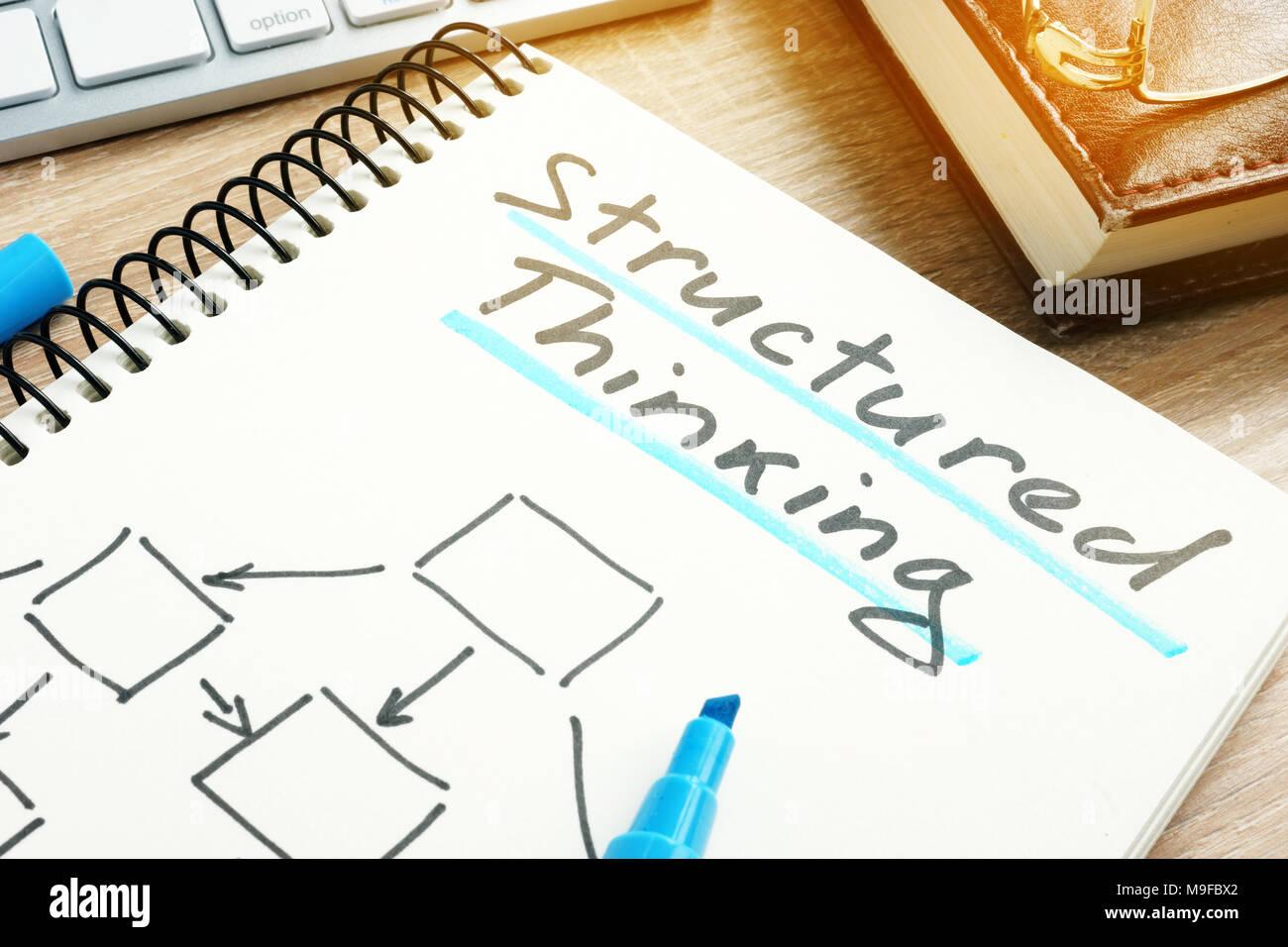 Il pensiero strutturato e carte scritte in una nota. Immagini Stock