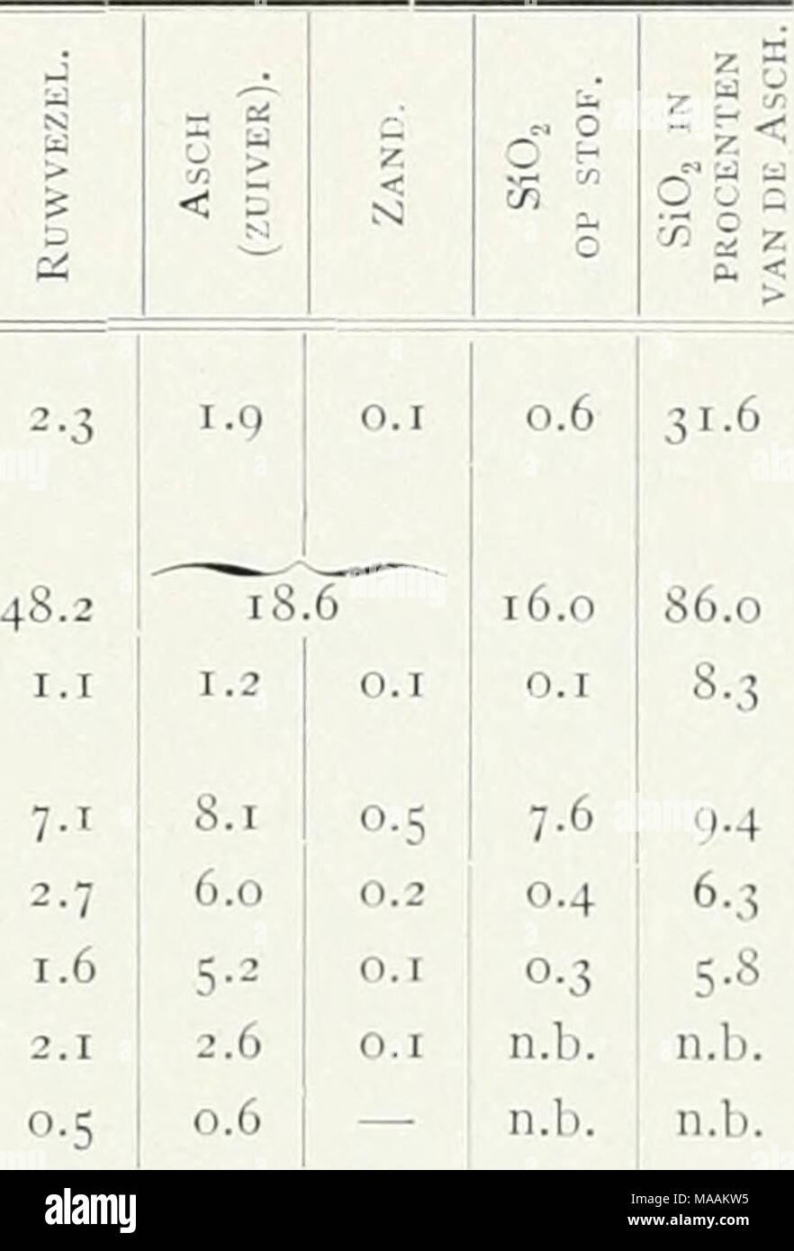 . Il dott. K.W. van Gorkom's Oost-Indische culture. Opnieuw uitg. onder redactie van H.C. Prinsen Geerligs. [Porta J.P. van der Stock et al.] . Ruwe Rijst (Mengsel van korrels met en zonder dop). Rijst Rijstdoppen (Zonder dop). Bruinmeel Witmeel Loodjesmeel Rijstegrant Tafelrijst (,.8 12,3 10,7 11,6 •2-5 7-5 7,6 12,6 11,4 10,4 7-5 0,7 2,4 16,0 10,4 9-5 6.1 0.9 73-7 20.4 75-4 45.0 55-9 60,5 67,2 78,0 Onder doppen worden de kroonkafjes verstaan, onder bruinmeel het meel van den eersten molen, onder witmeel dat van den laatsten molen Het loodjesmeel komt uit de middelste molens. Dehalve deze meelsoort Immagini Stock