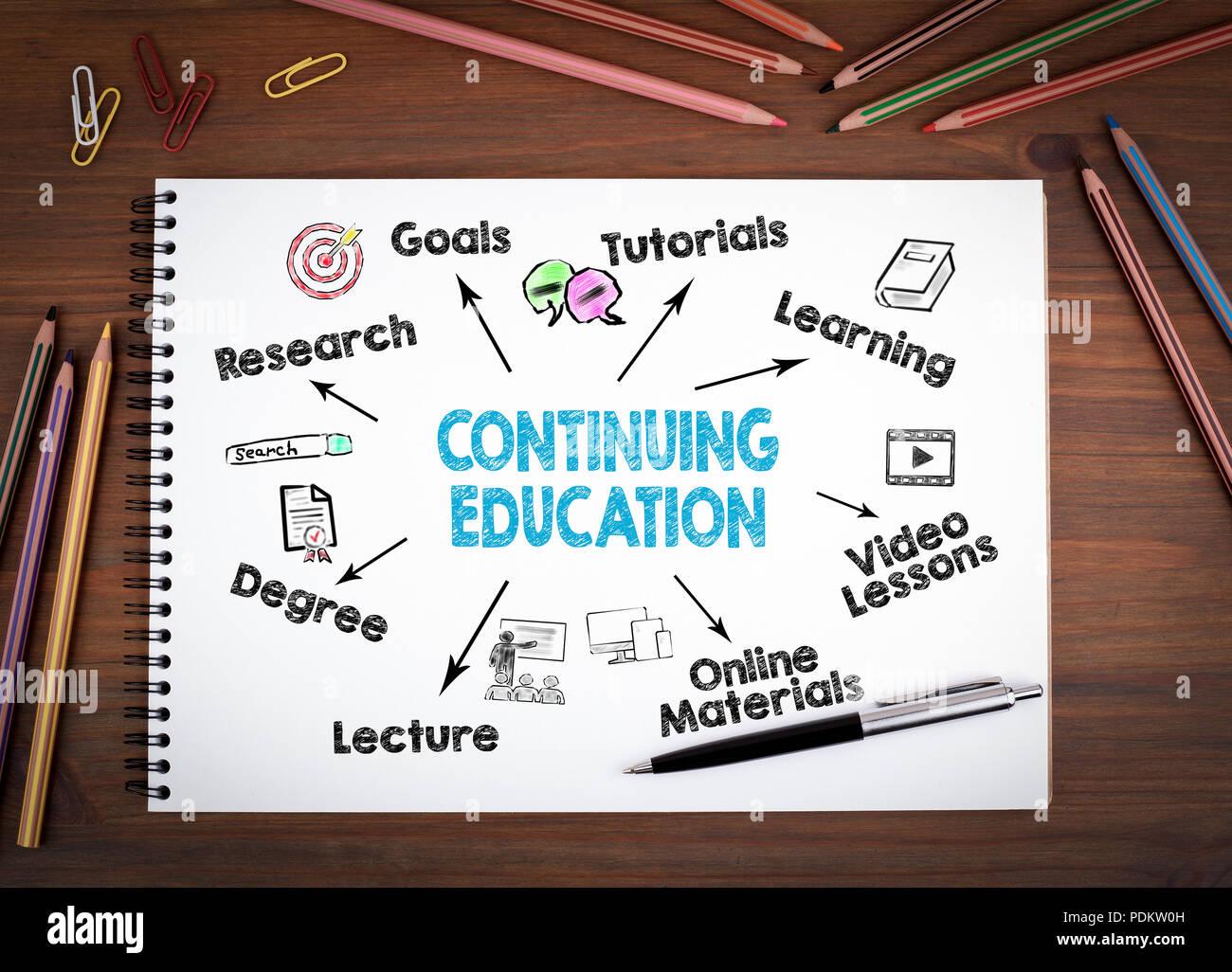 Continuando il concetto di istruzione Immagini Stock