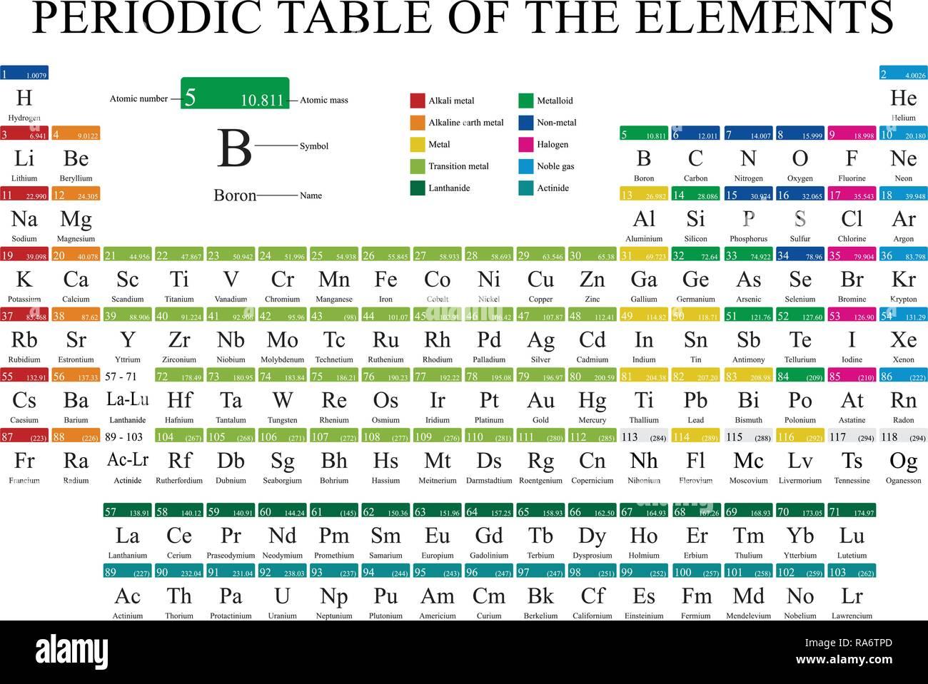 Tavola Periodica Degli Elementi In Piena Di Colore Con I 4 Nuovi
