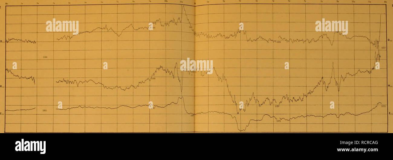""". Deutsche Südpolar-Expedition, 1901-1903, im Auftrage des Reichsamtes des Innern. Gauss (nave); spedizioni scientifiche. Deutsche Südpolar-Expedition 1901-3 Mittlere Ortszeit = Mittl. Gjcenw. Zt. + 5 ä8.ä 1902 Gauss-Station im südlichen Eismeer Breite: 66° 2' S., Länge: 89"""" BS'0. G>'-. 86 k™ '^^"""" ™ ^™'' Erdmugnrliicher Allii.<. Tafel :j.'l Dezember 2-3 laoi ad Ovest •,'. I)e/"""" AH magn. Nord. l!103 West tnagn. Annuncio *i. Dez. Mn U n"""","""" 11"""" Ip 2p 9p lOp llp Mn AH niago. Noril AZ. Si prega di notare che queste immagini vengono estratte dalla pagina sottoposta a scansione di immagini che possono essere state migliorate digitalmente fo Foto Stock"""