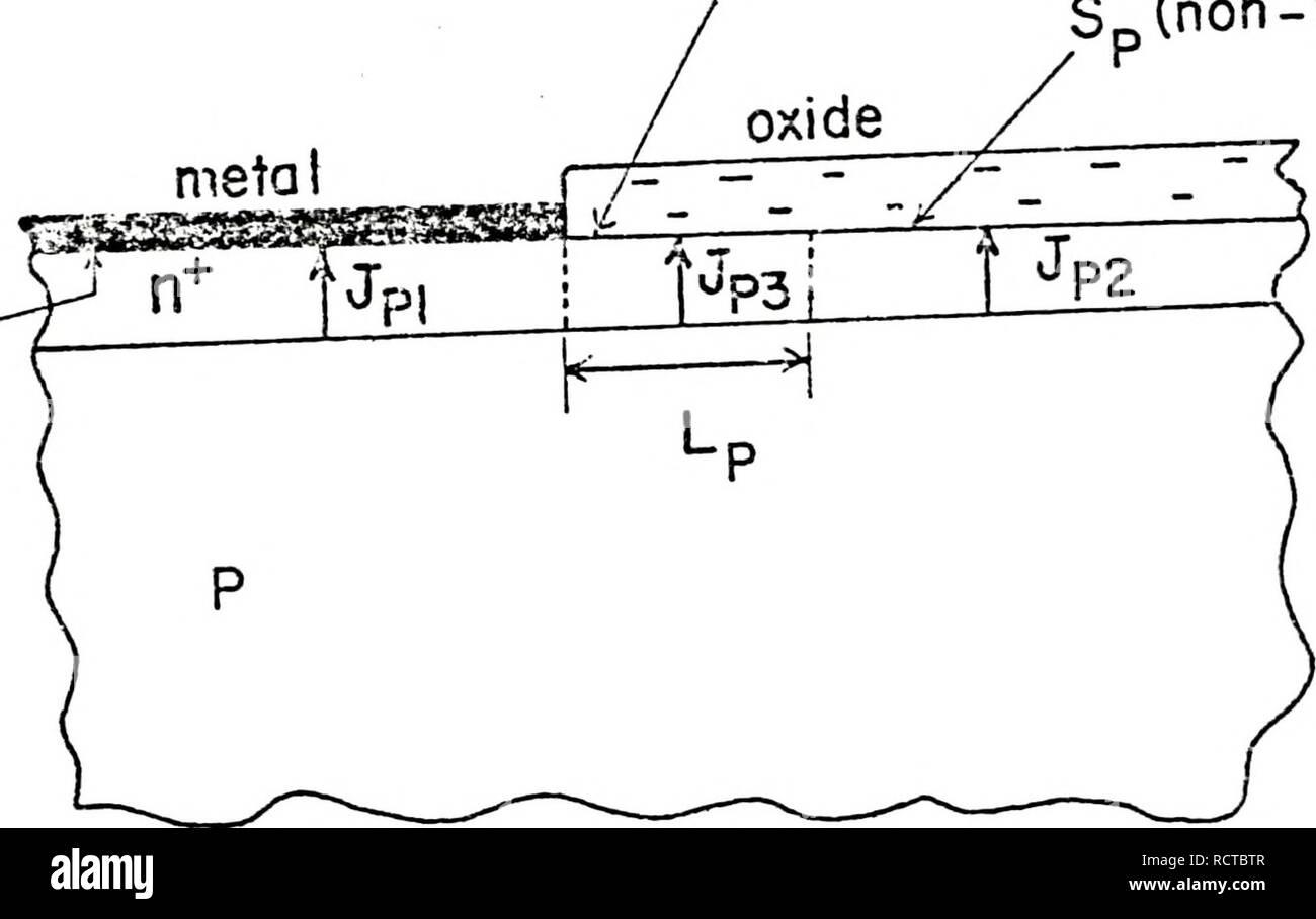 """. Dispositivo fisica per la progettazione ingegneristica di regioni fortemente drogate nella giunzione pn di silicio celle solari. Batterie solari. (A) Sp(mstal) Seff """"Sp( metallo) S (non me(ai). (B) La figura 5.7 (a) la struttura di una giunzione pn cella solare (b) delle tre componenti della corrente di emettitore: JP-i"""" Jpp"""" e JP3. Si prega di notare che queste immagini vengono estratte dalla pagina sottoposta a scansione di immagini che possono essere state migliorate digitalmente per la leggibilità - Colorazione e aspetto di queste illustrazioni potrebbero non perfettamente assomigliano al lavoro originale. Shibib, Muhammed Ayman. Immagini Stock"""