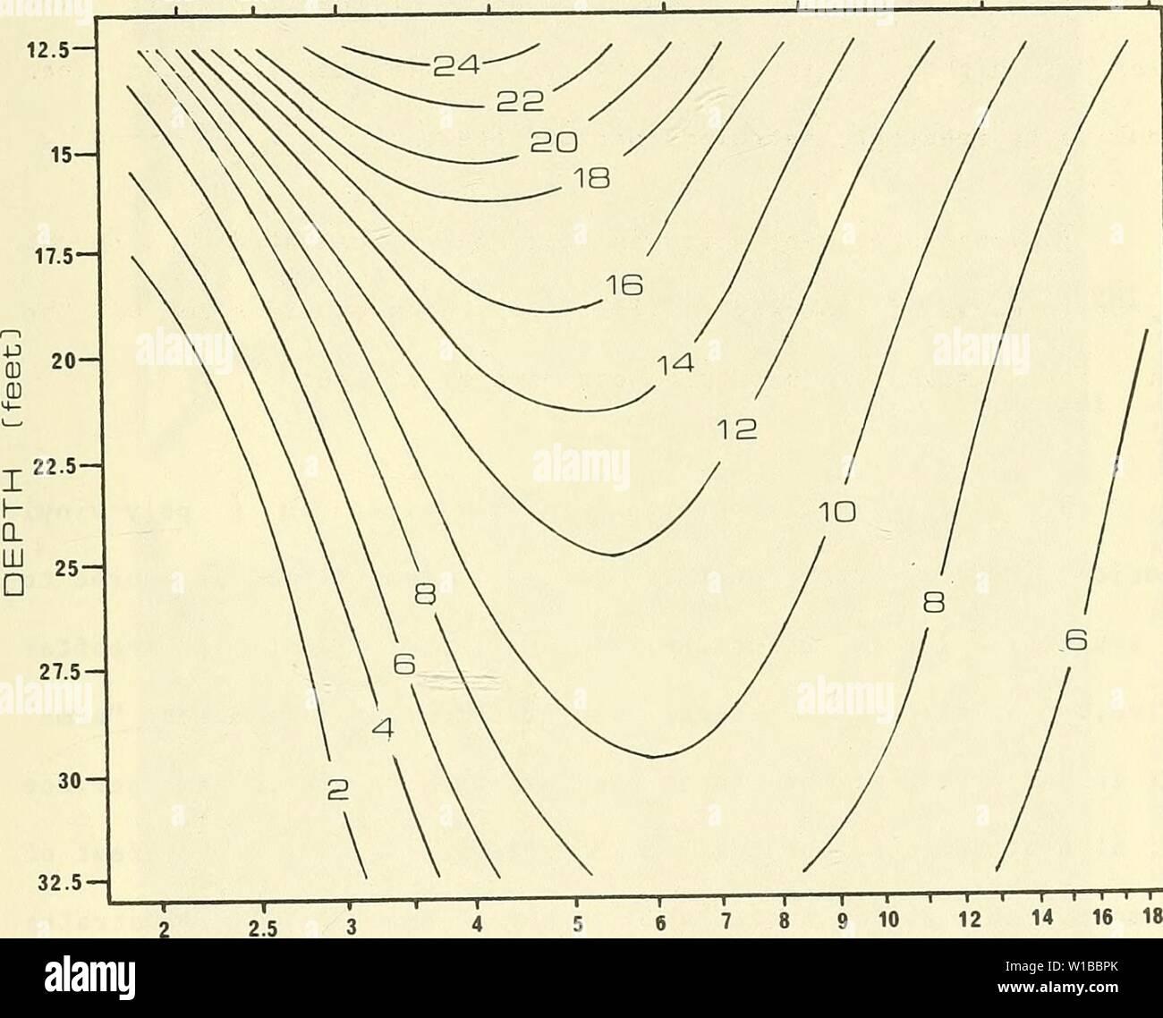 Archivio immagine dalla pagina 36 della progettazione, sviluppo e valutazione. La progettazione, lo sviluppo e la valutazione di un misuratore di pressione differenziale onda direzionale monitor . designdevelopmen00bodg Anno: 1982 19 frequenza [rad/sec] 3,0 2,5 2,0 1,5 1,0 0,75 0,5 0,35 4 5 periodo [vede] figura II-6: la pressione differenziale di risposta con profondità dell'acqua e frequenza. I contorni sono linee di uguale dP risposta normalizzata dalla capacità nominale dello strumento (l.Opsid). (I sensori sono 3,875 piedi dal fondo marino; differenial gage lunghezza - 4 piedi lungo raggio d'onda; altezza onda = 5 piedi). Immagini Stock