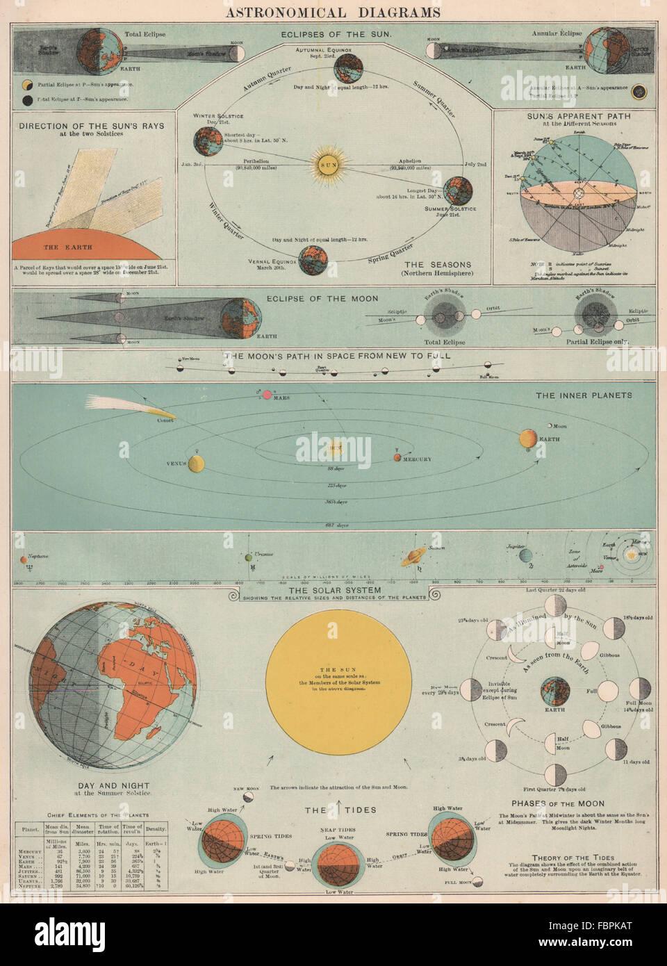 Astronomia lua sistema solar em rbita terrestre de sol eclipse all lua sistema solar em rbita terrestre de sol eclipse all seasons mars bacon 1903 ccuart Gallery