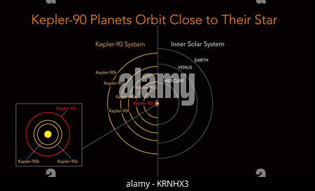 Kepler-90 MultiExoplanet System - 20171214 - Stock Image