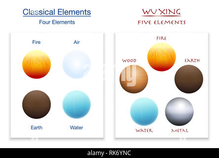 Classical four elements and five elements of Wu Xing in comparison - illustration on white background. - Stock Image