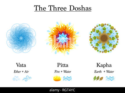 Three Doshas, Vata, Pitta, Kapha - Ayurvedic symbols of body constitution types, designed with the elements ether, air, fire, water and earth. - Stock Image