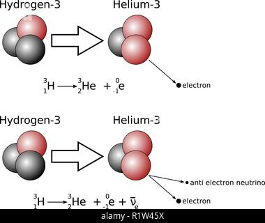 Illustration of beta decay with nuclear equation. Bottom one showing the neutrino suitable for A-Level. - Stock Image