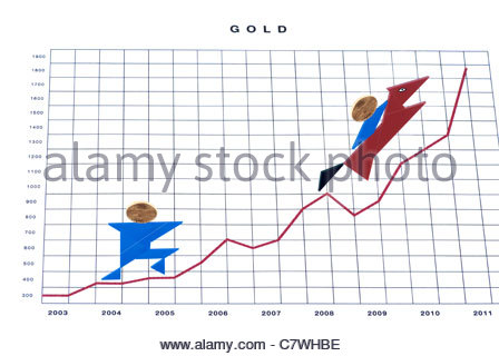The value of gold rising up on a chart. - Stock Image