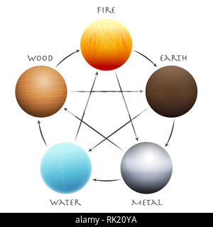 Wu Xing Balls. Five Elements arranged in a circle. Traditional Chinese Taoism symbols - wood, fire, earth, metal and water. - Stock Image