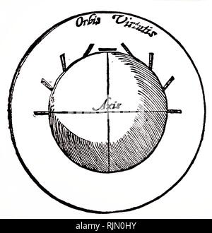 Illustration showing diagram of the earth as a magnet, giving the author's idea of the dip of the compass at different latitudes. From William Gilbert De Magneto, Lond 1600. - Stock Image