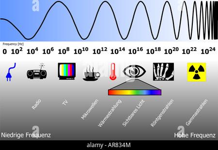elektromagnetischen Spektrums Stockbild