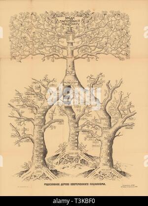 Der Stammbaum des modernen Sozialismus, 1906. Private Sammlung. Stockbild