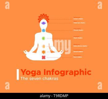 Infographie - Yoga des sept chakras. L'information la culture indienne pour la méditation et l'énergie spirituelle. Photo Stock