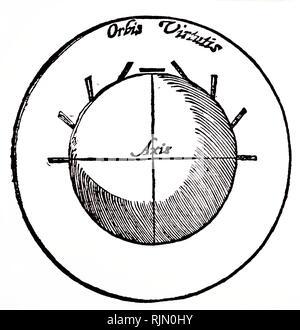 Illustrazione che mostra lo schema della terra come un magnete, dando l'autore ha un'idea del dip della bussola a diverse latitudini. Da William Gilbert De Magneto, Lond 1600. Immagini Stock